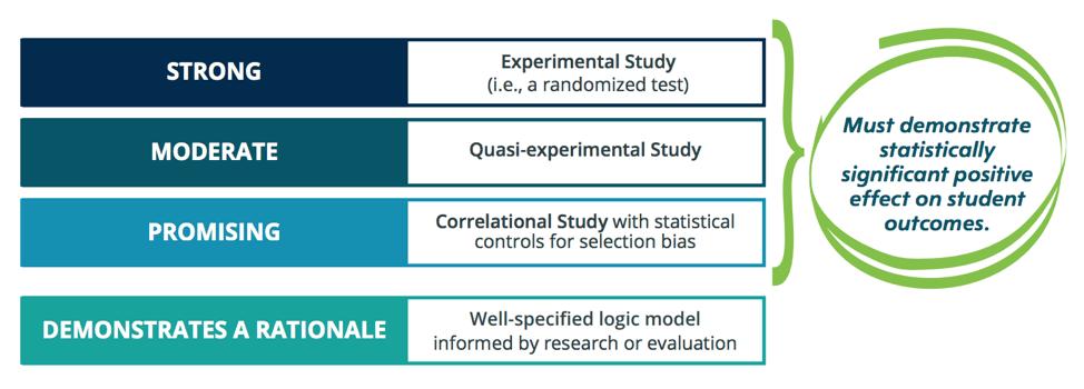 Evidence-Based Interventions Under ESSA
