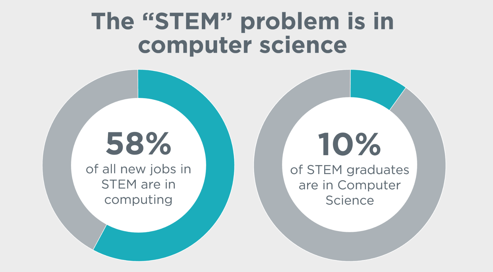 CODE.org STEM problem in computer science