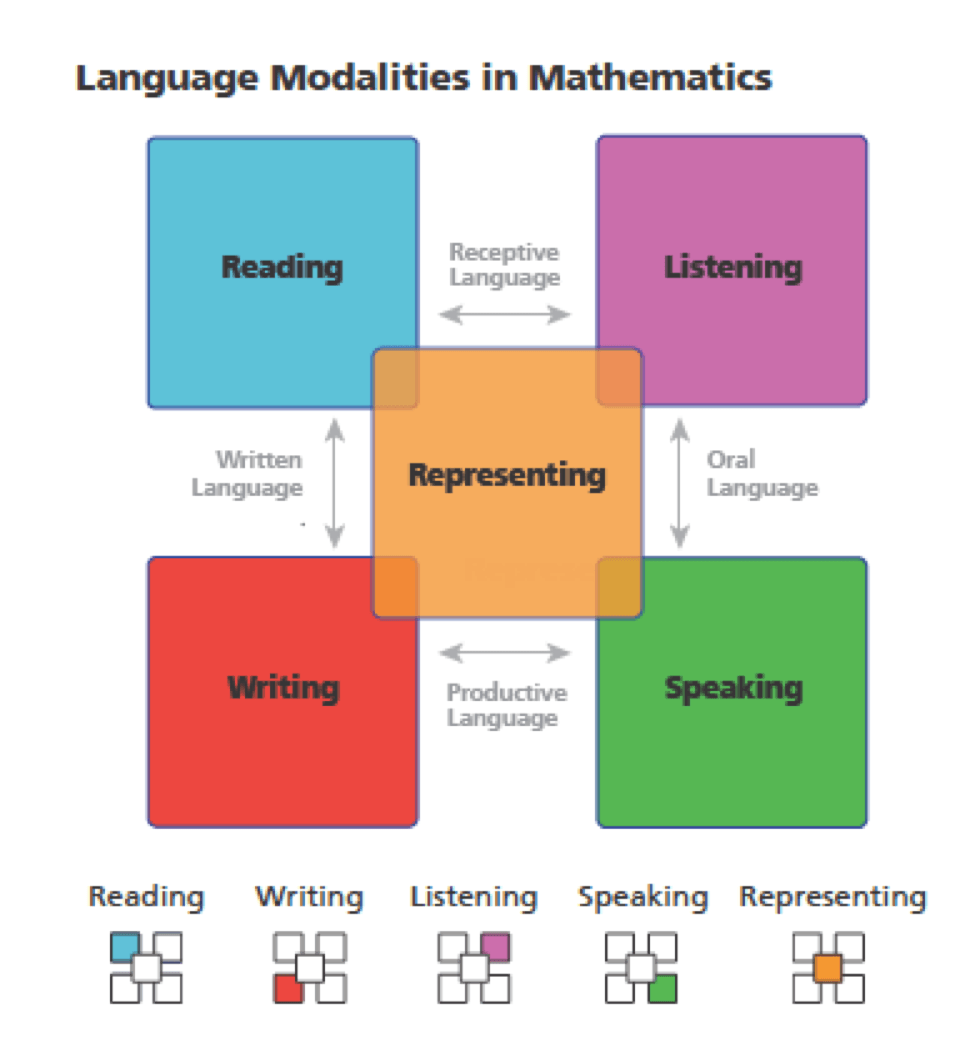 Language Modalities - enVision Mathematics